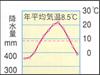 通訳案内士試験: 日本の気候