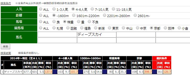 20191013京都10Rディープスカイ