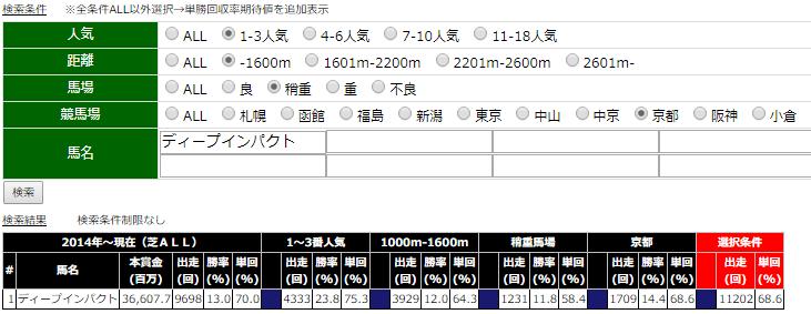 20191013京都10Rディープインパクト