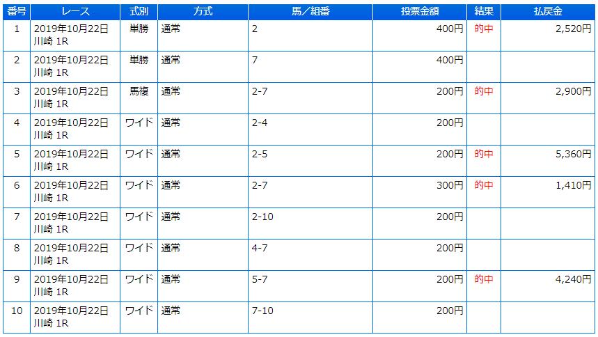 20191022_川崎1R