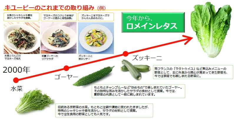 キューピーマヨネーズピックアップ野菜実績