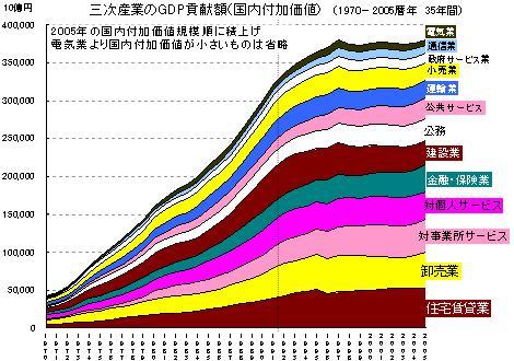 三次産業GDP