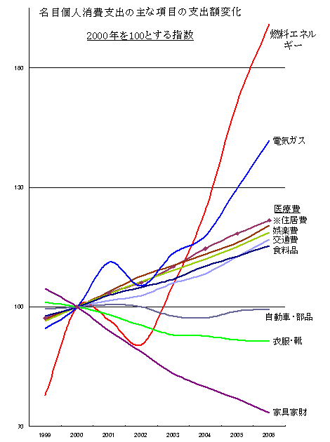 個人消費項目指数推移