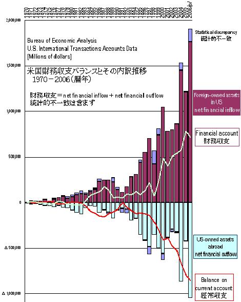 米国財務収支2006速報