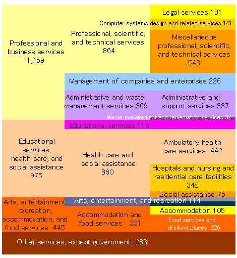 サービス産業2