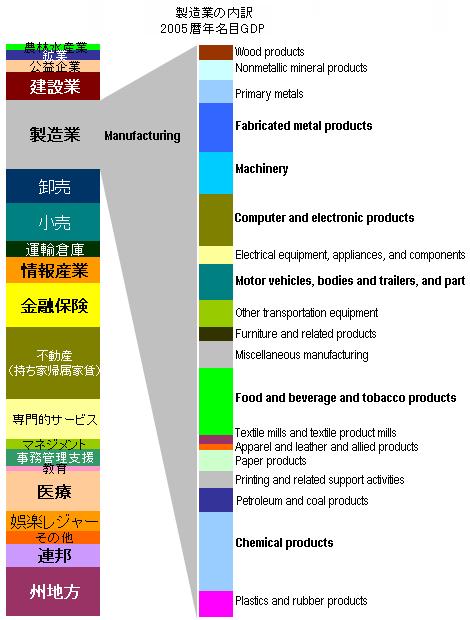 産業構造3