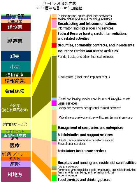 産業構造5