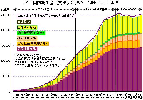 GDP支出側