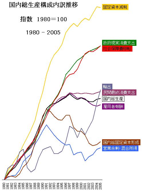 日本の国内総生産と経済状況   ...