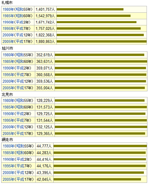 人口増減札幌