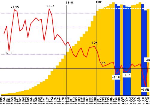 日本の国内総生産(暦年 1955-20...