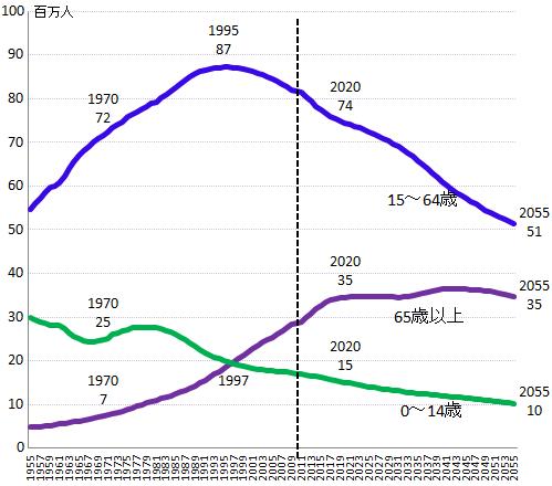 生産年齢人口推移.png