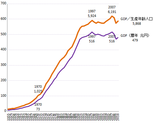 GDP/生産年齢人口.png
