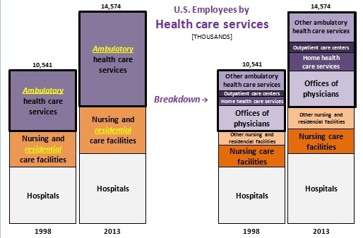 U.S._Employees_by_Industry_Health _care_services_S.jpg