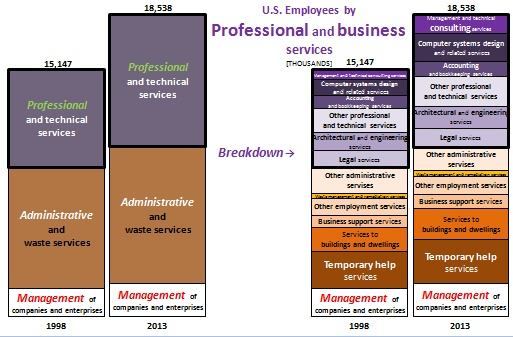 U.S._Employees_by_Industry_Professional_Business_Services_S.jpg