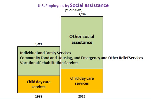 U.S._Employees_by_Industry_Social_assistance_S.jpg