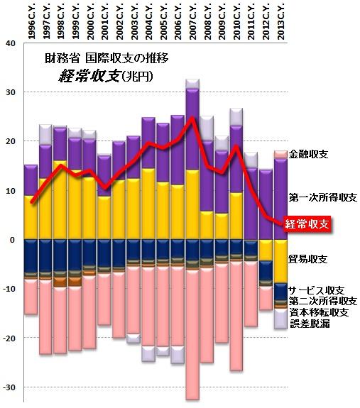 国際収支.jpg