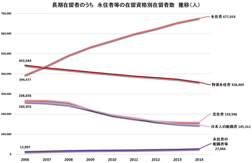 永住者等の在留資格別在留者数推移2006-2014 S.jpg