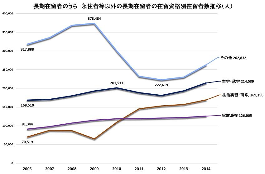 永住者等以外の長期在留者の在留資格別在留者数推移2006-2014 S.jpg
