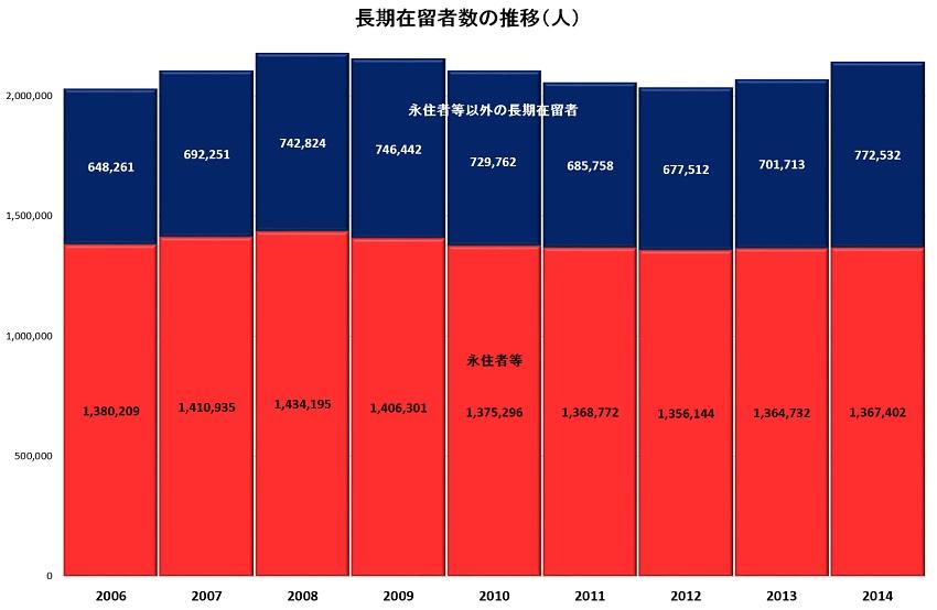 長期在留者数推移2006-2014 S.jpg
