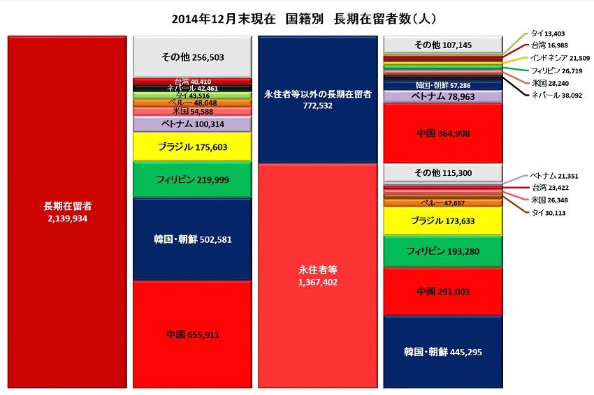 国籍別在留者数2014 S.jpg