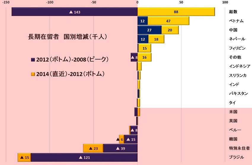 国別増減2008-2012-2014 S.jpg