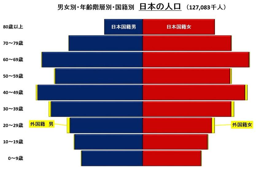 年齢階層別日本の人口 S.jpg
