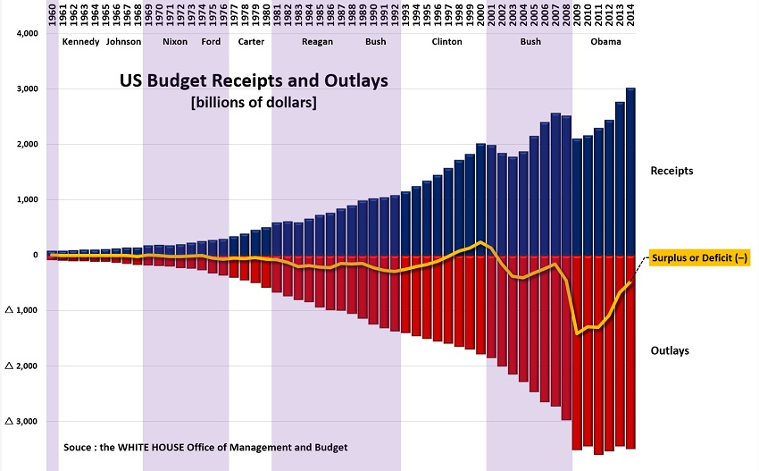 budget receipts and outlays S.jpg