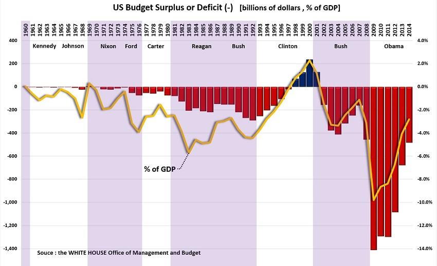 budget surplus or deficit S.jpg