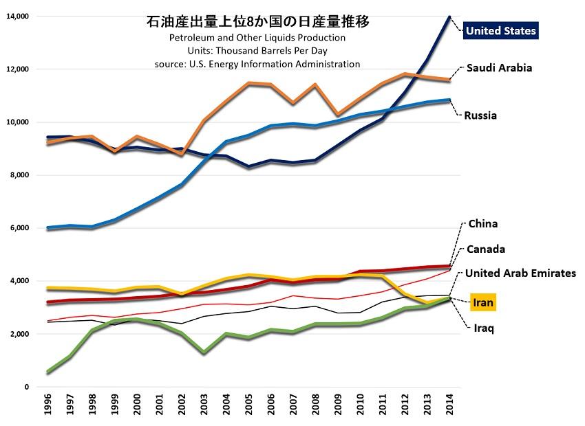 国別日産量の推移1996-20152014.jpg