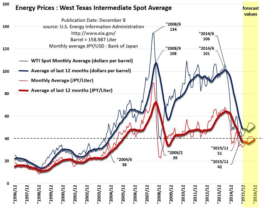 WTI Spot Price.jpg
