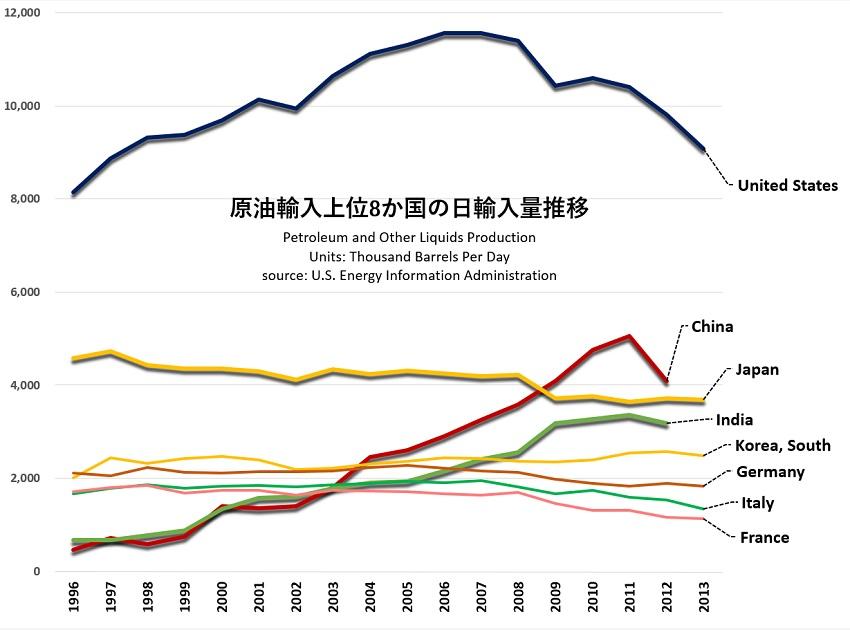 石油輸入量国別1996-2013.jpg