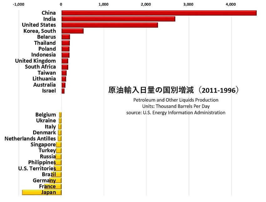石油輸入量国別増減2011-1996.jpg
