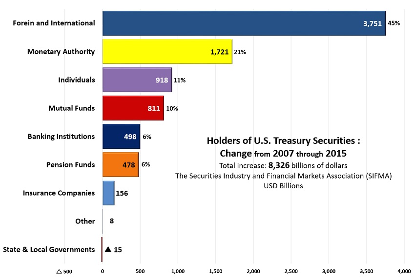 Treasury Securities2.jpg