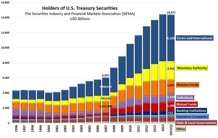 Treasury Securities.jpg