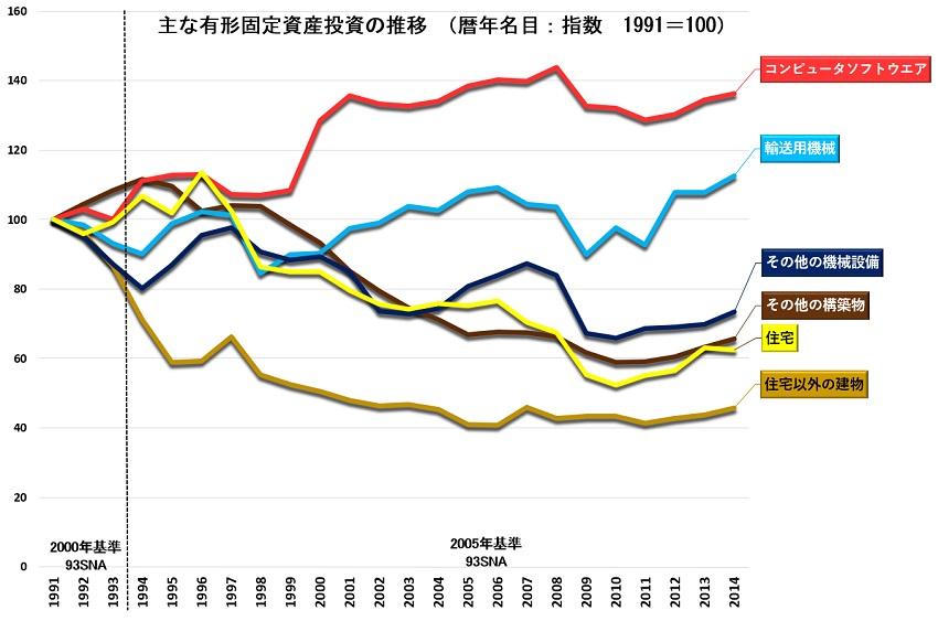 固定資産内訳指数1980-2014.jpg