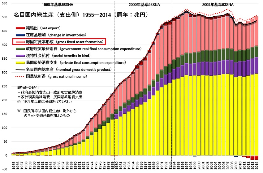 GDP支出側1955-2014.jpg