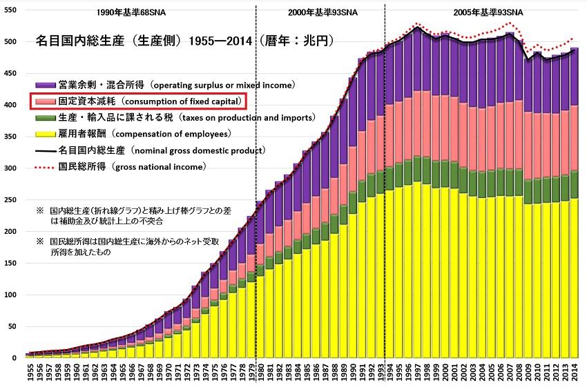 GDP生産側1955-2014.jpg