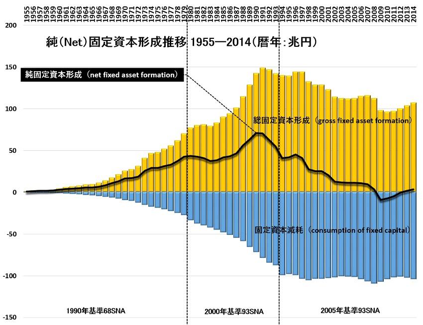 固定資本形成1955-2014.jpg