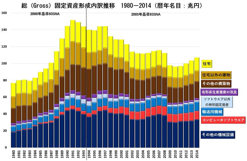 固定資産内訳1980-2014.jpg