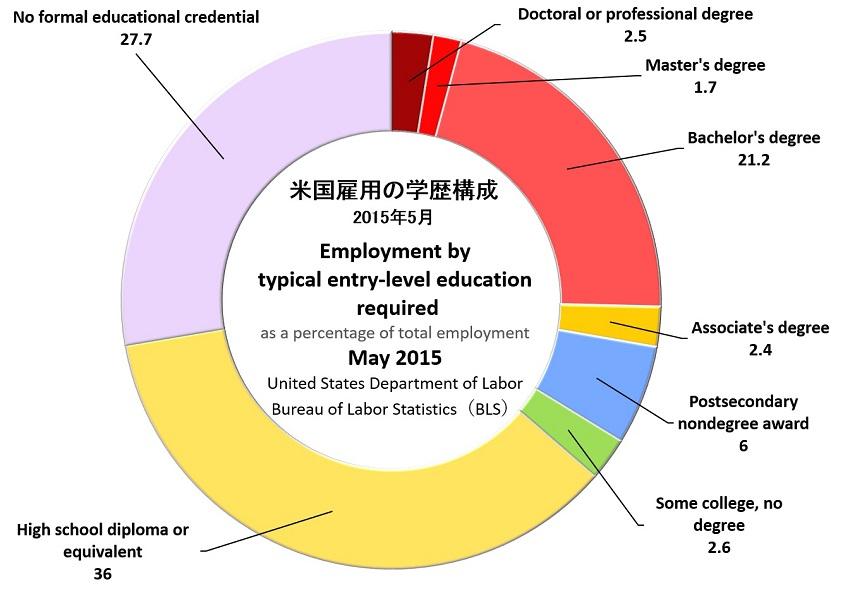 雇用の学歴構成850.jpg
