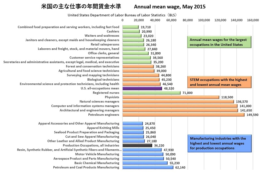 主な職業の賃金水準850.jpg