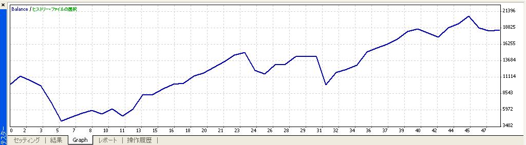 iMA2 グラフ