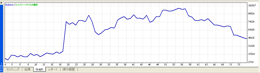 iMA3 グラフ ドル円日足