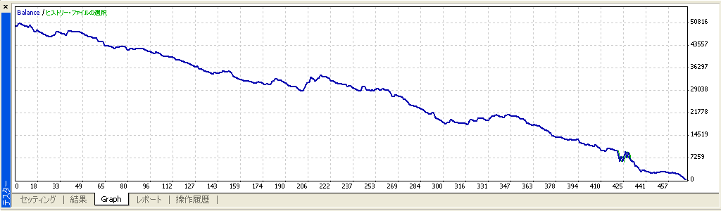 iMACD グラフ ドル円一時間足