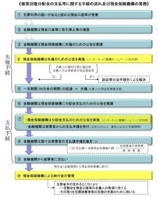 振り込め詐欺救済法に基づく公告 フロー図