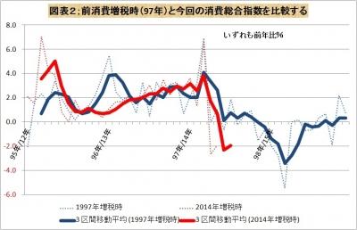 消費総合指数の動きを比較する