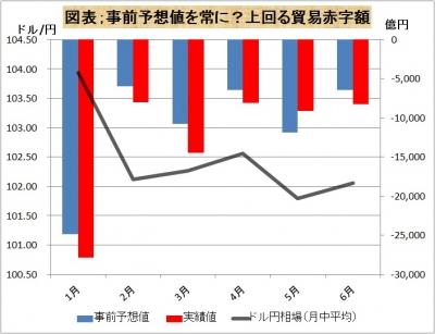 なぜ貿易赤字の実績は予想を上回るのか