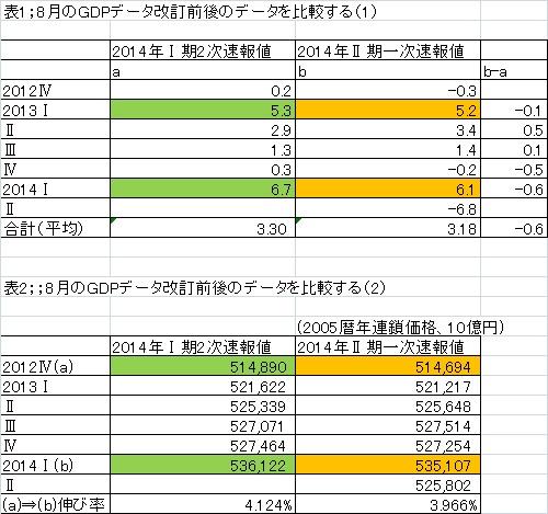 GDP改訂前後のデータを比較する