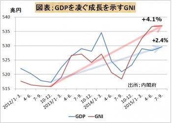 GDP凌ぐ成長示すGNI